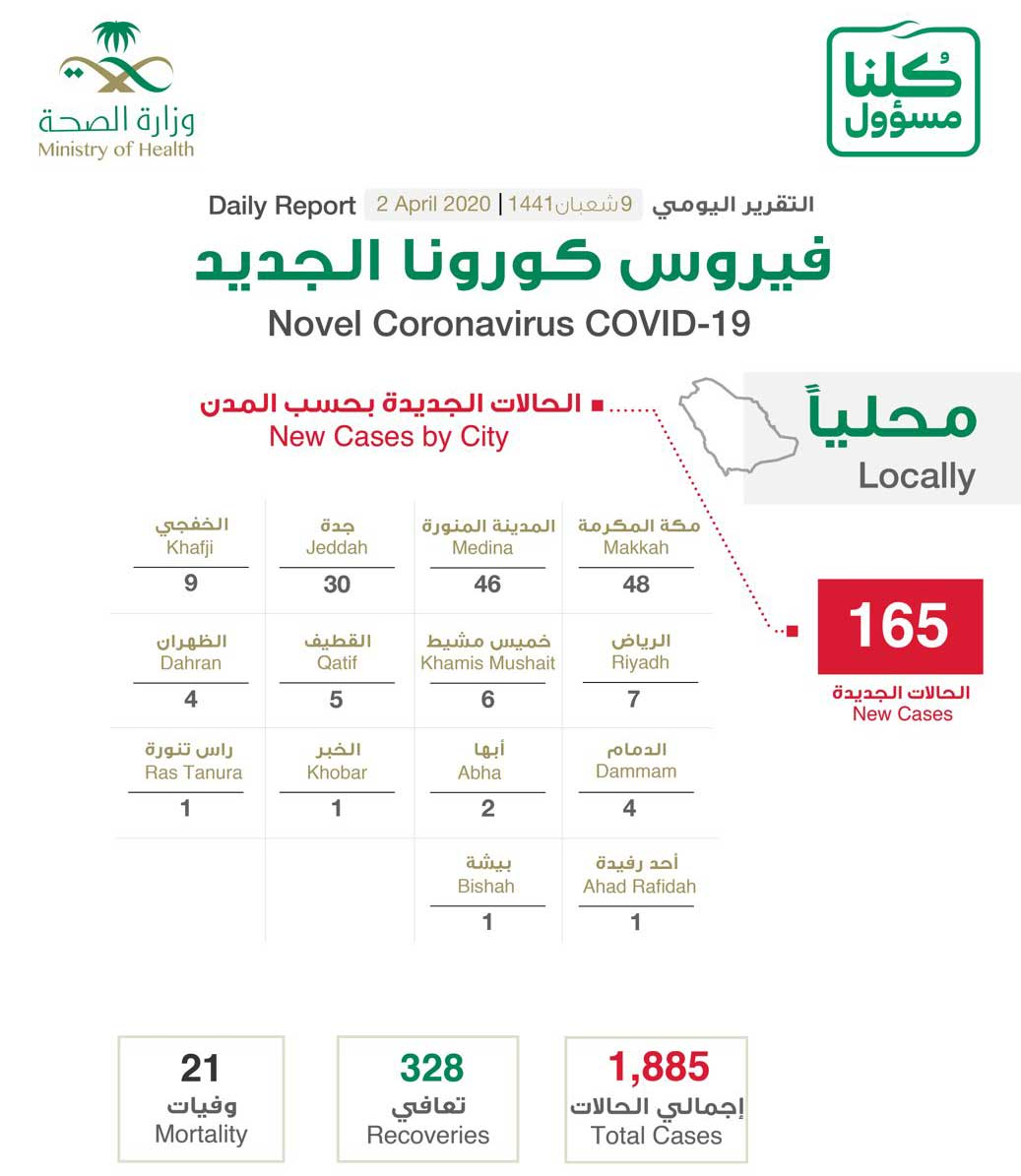 السعودية تسجل 165 حالة إصابة جديدة بفيروس كورونا الجديد   أريبيان بزنس