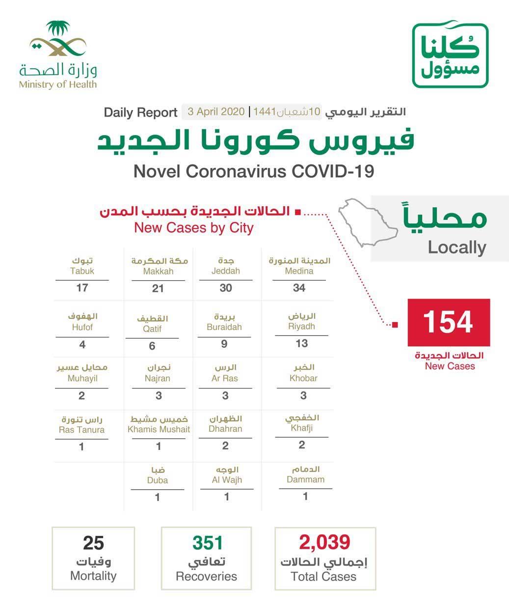 السعودية تسجل 154 إصابة جديدة بفيروس كورونا المستجد   أريبيان بزنس
