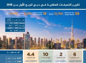 58 مليار درهم حصاد صفقات عقارية في دبي خلال الربع الأول