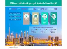 111 مليار درهم تصرفات عقارات دبي في النصف الأول من 2018