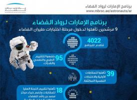 9 مرشحين يتأهلون للتقييم النهائي من برنامج الإمارات لرواد الفضاء