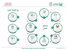 شرطة دبي تختزل خطوات الحصول على شهادة «فقدان جواز السفر»