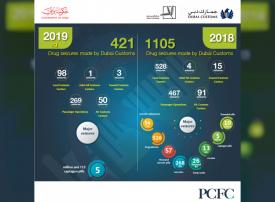 جمارك دبي تنجز 421 ضبطية مخدرات خلال الربع الأول من  2019
