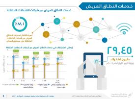 السعودية: 30 مليون اشتراك في خدمات النطاق العريض