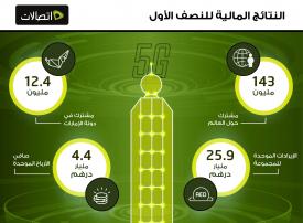 4.4 مليار درهم أرباحا لمجموعة اتصالات الإماراتية مع إطلاق تقنية الجيل الخامس