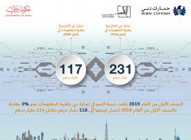 دبي تضاعف في عشر سنوات قيمة تجارتها الخارجية بتقنية المعلومات
