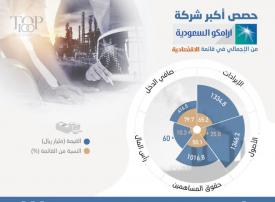 """صحيفة """"الاقتصادية"""" تصدر قائمة أكبر 100 شركة سعودية في 2018"""