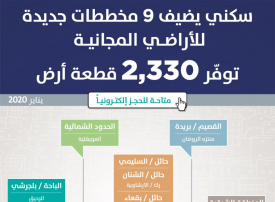 برنامج سكني السعودي يطلق 9 مخططات سكنية جديدة للأراضي المجانية واختيارها إلكتروني