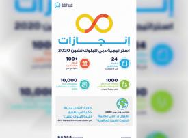 24 حالة استخدام لتقنية البلوك تشين في 8 قطاعات رئيسة في دبي
