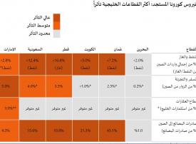 أضرار انتشار فيروس كورونا على الاقتصادات الخليجية، سلطنة عمان أولا