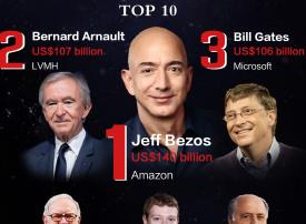 479 ملياردير جديد يدخلون قائمة  أغنى أثرياء العالم لعام 2020