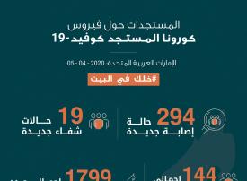 الإمارات تسجل 294 إصابة جديدة بفيروس «كورونا» وشفاء 19 حالة