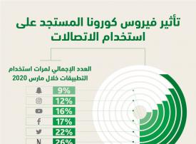الإمارات: خدمة أمازون تتصدر قفزة استخدام الإنترنت في فترة الحجر الصحي تليها نتفليكس وتويتر