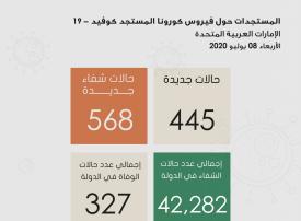 الإمارات تسجل 445 حالات اصابة بفيروس كورونا المستجد