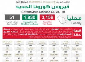 السعودية تسجل 3159 حالة إصابة جديدة بفيروس كورونا الجديد