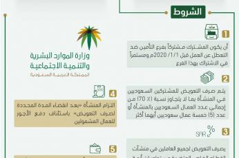 6 شروط لدعم العاملين السعوديين بالقطاع الخاص