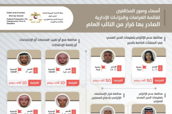 الإمارات: ضبط عدد من مخالفي التدابير الاحترازية ونشر صورهم