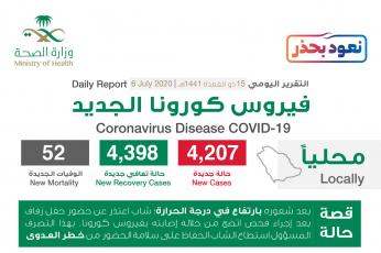 """السعودية تسجل 4207 إصابة جديدة بـ""""كورونا المستجد"""
