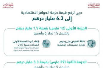 دبي: ثالث حزمة تحفيز بقيمة 1.5 مليار درهم