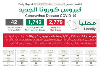 """السعودية تسجل  2779 إصابة جديدة بـ""""كورونا"""""""