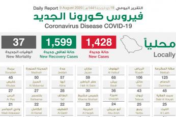 السعودية تسجل  1428 إصابة جديدة بكورونا وهبوط عدد الحالات الحرجة لكورونا بنسبة 5.5%