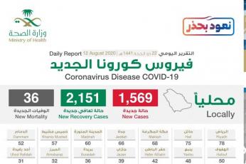 السعودية تسجل 1569 إصابة جديدة بفيروس كورونا الجديد