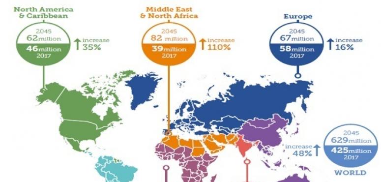 39 مليون مصاب بداء السكري وتوقعات بارتفاع العدد إلى 82 مليون عام 2045