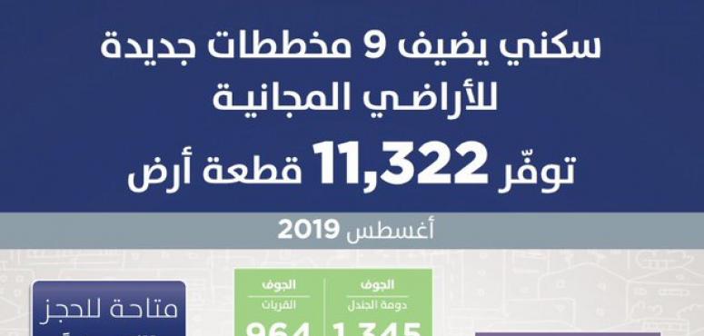 برنامج سكني السعودي يضيف 9 مخططات سكنية جديدة توفر 11 ألف قطعة أرض مجانية