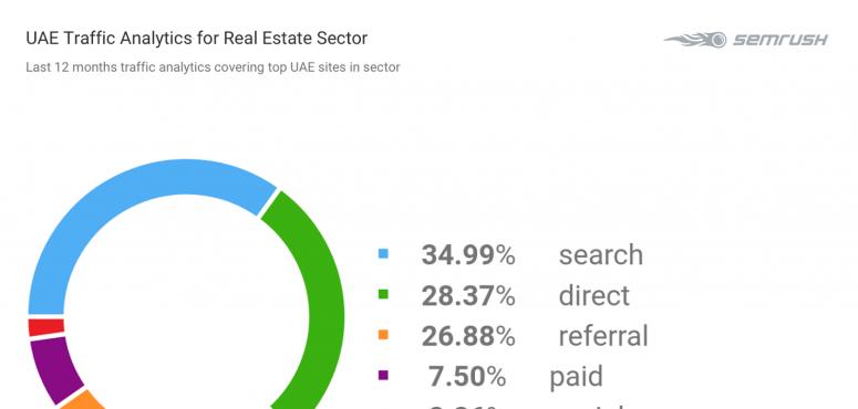 تحليلات تسلط الضوء على مصادر حركة المواقع الإلكترونية في الإمارات