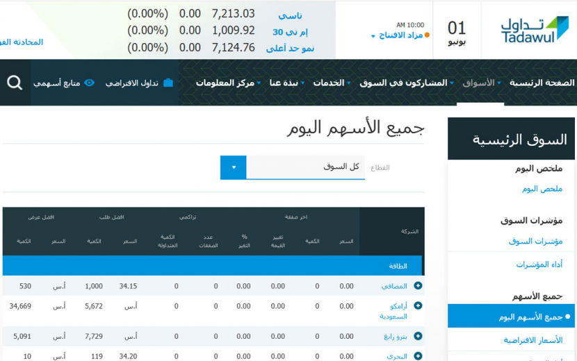 صعود الأسهم السعودية لأعلى مستوى منذ شهر