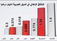 بـ 5,5 مليار درهم، الإمارات تتصدر الإنفاق الإعلاني الخليجي وتستحوذ على ثلثه
