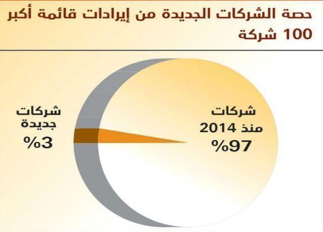 قائمة أكبر 100 شركة سعودية لعام 2015