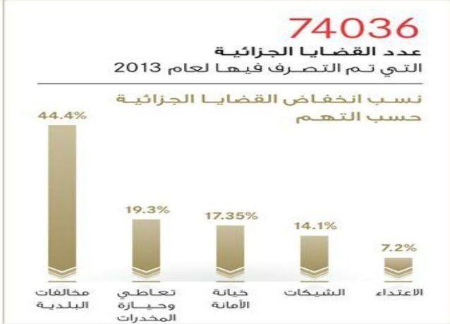انخفاض معدل الجريمة في أبوظبي بنسبة 13.6 في المائة