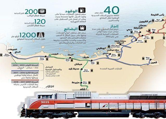 انطلاق أول قطار اتحادي في الإمارات