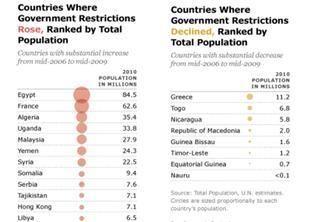 تقرير: مضايقات للمسلمين في 117 دولة والمسيحيين في 130 و اليهود في 76 دولة