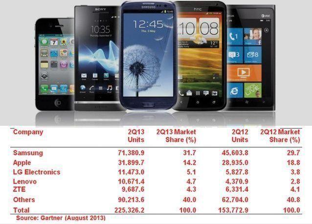 لأول مرة، مبيعات الهواتف الجوالة الذكية تتفوق على فئة الهواتف الجوالة العادية