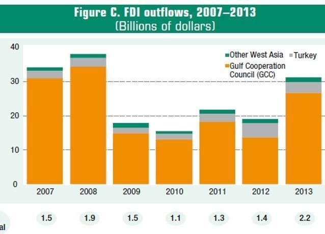 31 مليار دولار تدفقات استثمارات الخليج للخارج عام 2013