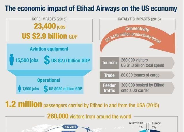 الاتحاد للطيران دعمت 23,400 وظيفة بأمريكا وأسهمت بـ 2.9 مليار دولار في الاقتصاد الأمريكي