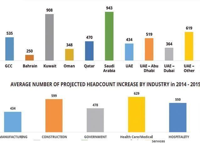 وظائف لأكثر من 421000 شخصا في دول مجلس التعاون الخليجي خلال الـ 12 شهرا القادمة