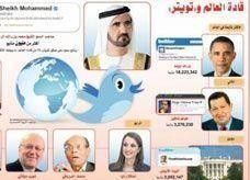 """ثلثا زعماء العالم يغرّدون في """"تويتر"""" يوميا"""""""