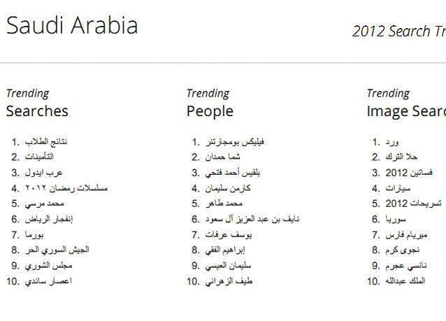 ما الذي بحث عنه  السعوديون على الإنترنت في 2012؟