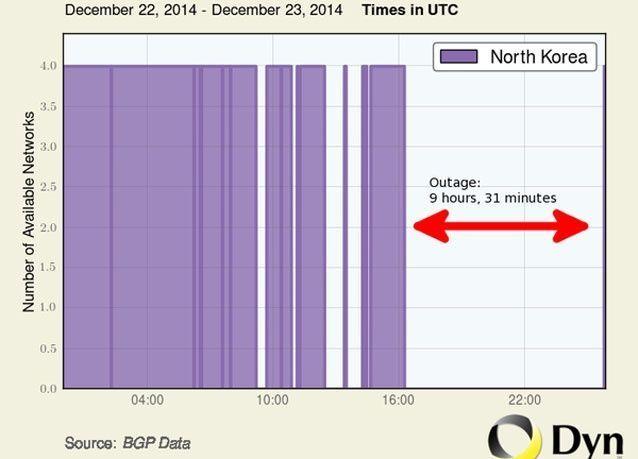 عودة خدمة الانترنت بعد انقطاعها في كوريا الشمالية