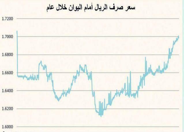 الريال السعودي يرتفع أمام اليوان الصيني إلى أعلى مستوى له منذ 3 سنوات