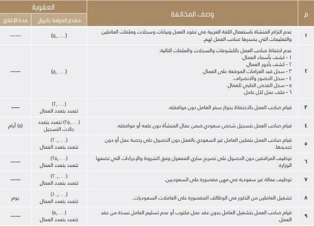 """السعودية : إذا زادت عقوبة المخالفة عن 50 ألف ريال فسترفع """"العمل"""" دعوى ضد المنشأة"""