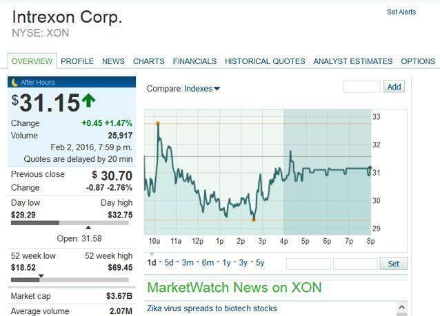 """لقاح واحد لكورونا وزيكا، و صعود صاروخي لأسهم شركات """"تصنيع"""" البعوض"""