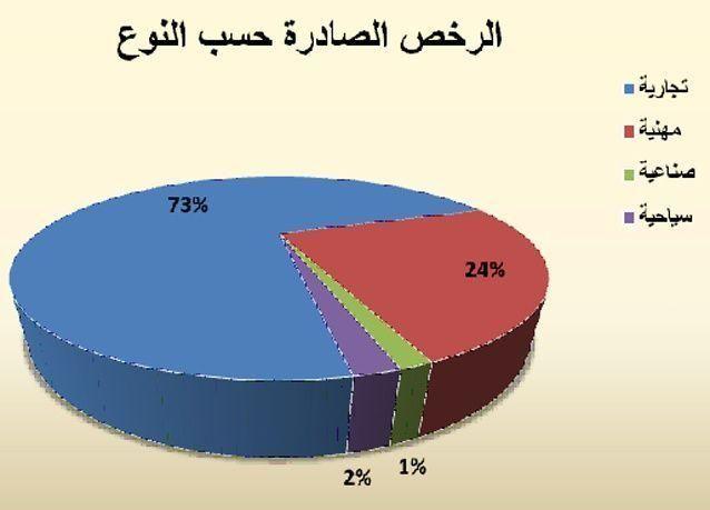 اقتصادية دبي تصدر 1148 رخصة بمعدل نمو 15% للرخص الصادرة في شهر أغسطس