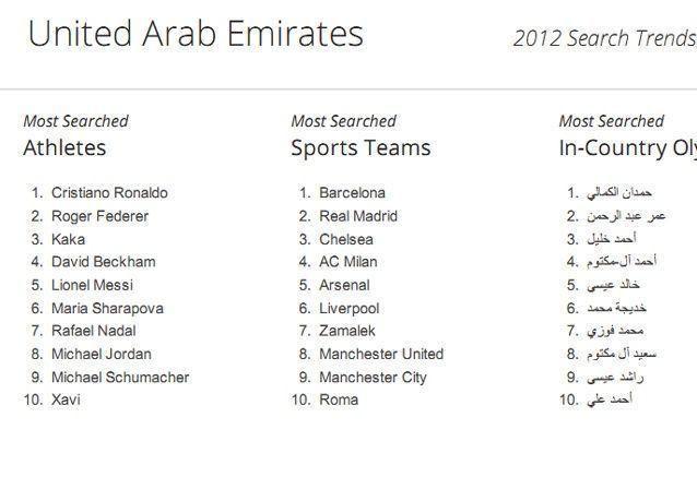 الإمارات: أكثر المواضيع طلبا في محرك البحث غوغل