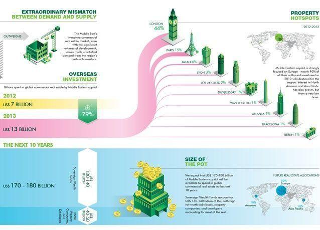 مستثمرو الشرق الأوسط سينفقون 180 مليار دولار في أسواق العقارات العالمية خلال العقد المقبل