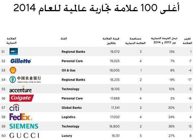 بالصور: 100 علامة تجارية عالمية تتصدر في العام 2014 ، هل من أمل للشركات العربية؟