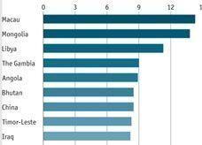 ليبيا والعراق ضمن اسرع 10 اقتصاديات العالم نموا